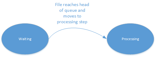 Output Resource Processing