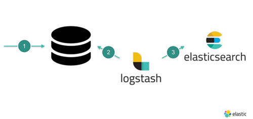Use Logstash to replicate data.