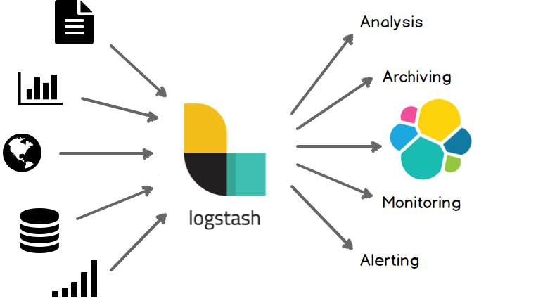 Using Logstash. Source: elastic.com.
