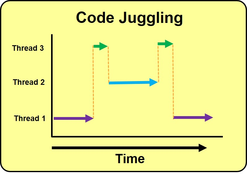 Coding is inherently interrupt driven.