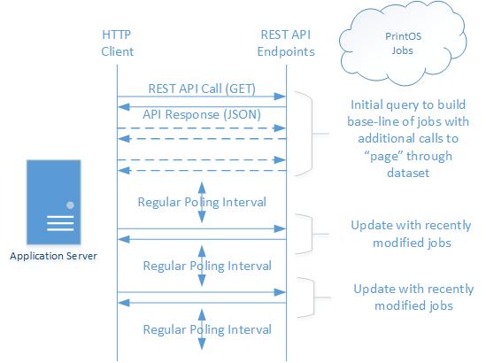 hp's Developer Portal | Jobs API Documentation