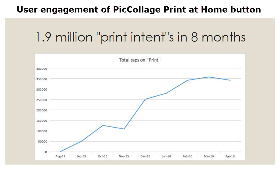 PicCollage saw nearly 2 million taps of the Print at Home button in 8 months.