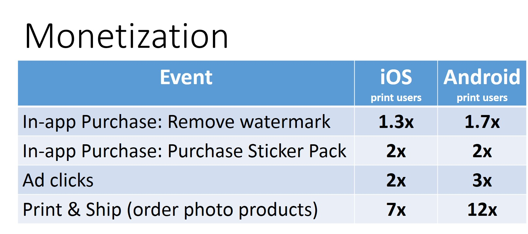 A Print-at-Home button increased photo product orders dramatically.