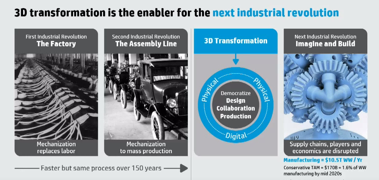 3D printing will spark the next industrial revolution