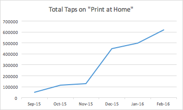 "PicCollage added a ""Print at Home\"" button and landed 1M hits in 6 months."