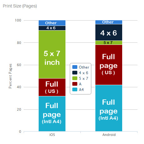 Paper size varies between iOS and Android users.