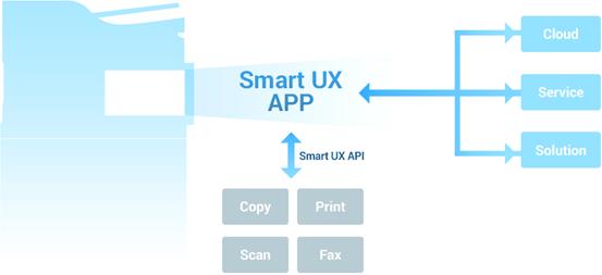 Smart UX Architecture
