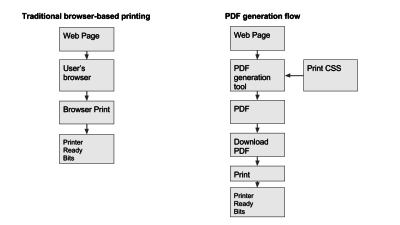 Use a PDF workflow to improve printing of webpages