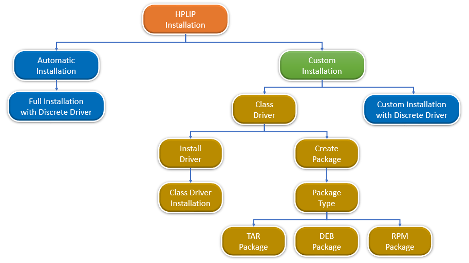 hp's Developer Portal | Class Driver guide for Advanced