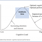 HP Labs:  Cognitive Load