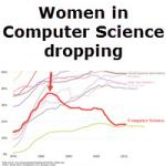 HP International Women's Week: Women in Computer Science dropping since 1980s