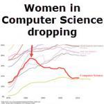 HP International Women's Week: Women in Computer Science dropping since 1980s