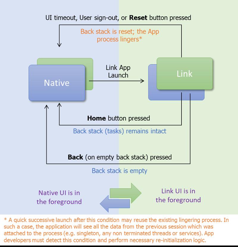 hp's Developer Portal | How It Works
