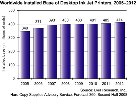 Worldwide installed base of inkjet printers (Lyra Research Inc.)